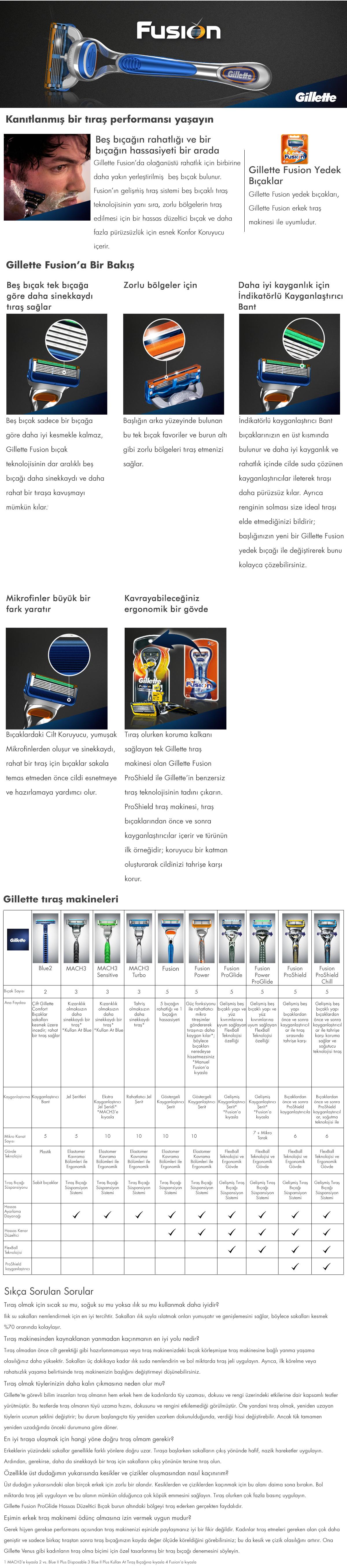 Gillette Fusion 4lü yedek açıklama.jp